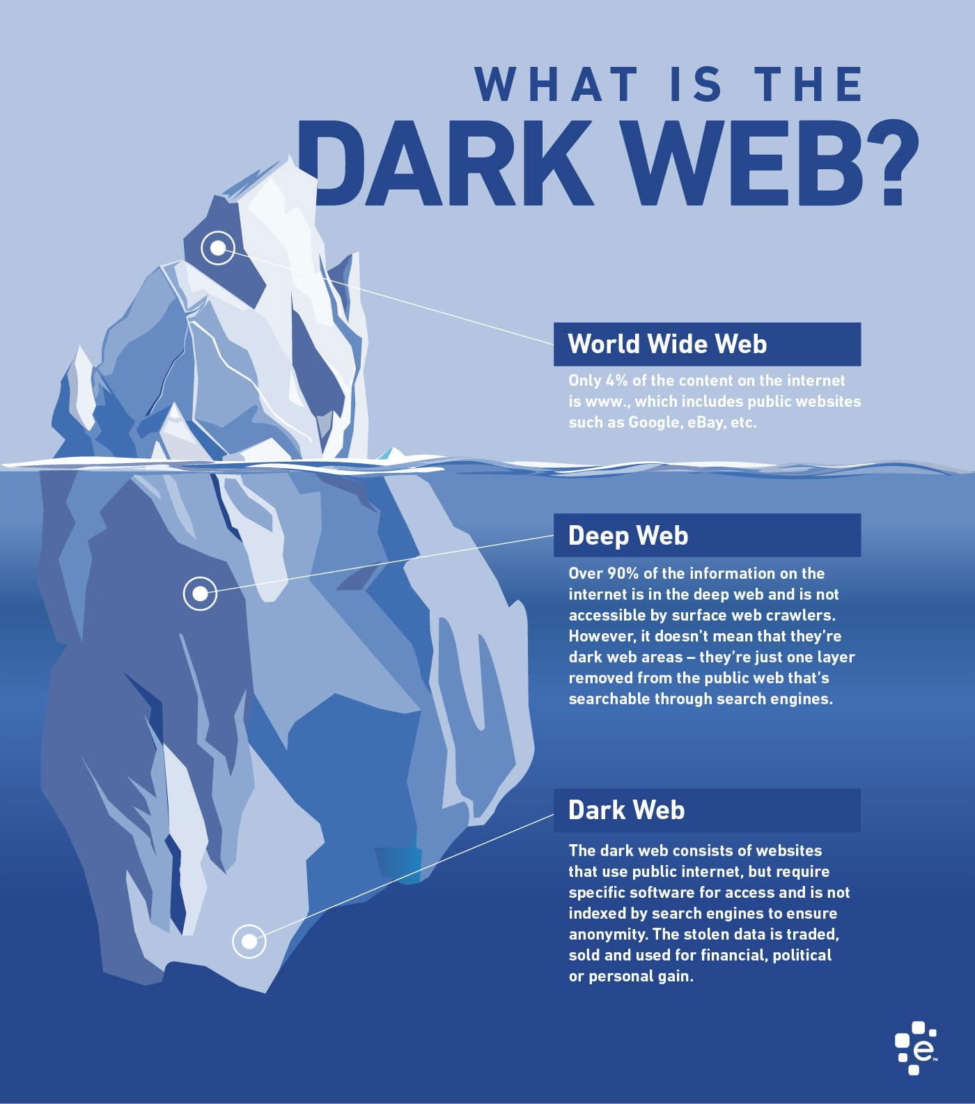How Does That Dark Web Work? - Computer America
